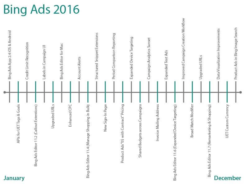 Bing Ads - zmiany w 2016 roku