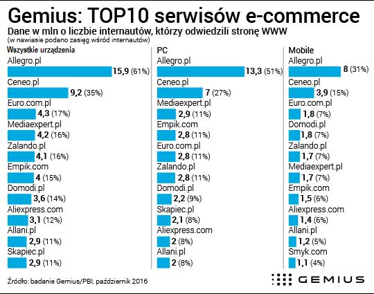 Najpopularniejsze witryny e-commerce