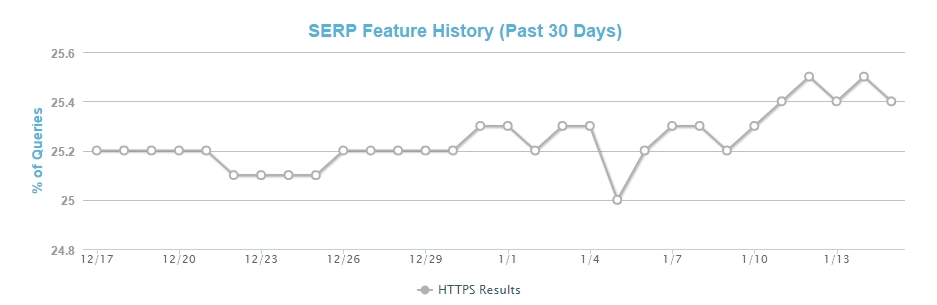 SERP HTTPS